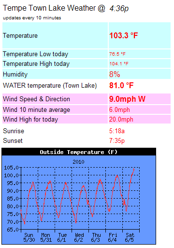 Tempe_weather_103F.png